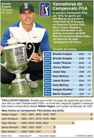 GOLFE: Vencedores do Campeonato PGA infographic