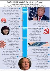 سياسة: حرب باردة جديدة بين الولايات المتحدة والصين infographic