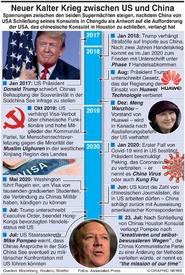 POLITIK: Neuer Kalter Krieg China-U.S. infographic