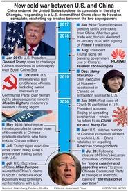 POLITICS: China-U.S. new cold war infographic
