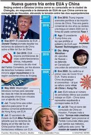 POLÍTICA: Nueva guerra fría China-EUA infographic