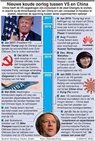 POLITIEK: Nieuwe koude oorlog China-VS infographic
