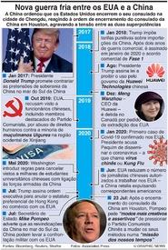 POLÍTICA: Nova guerra fria China-EUA infographic