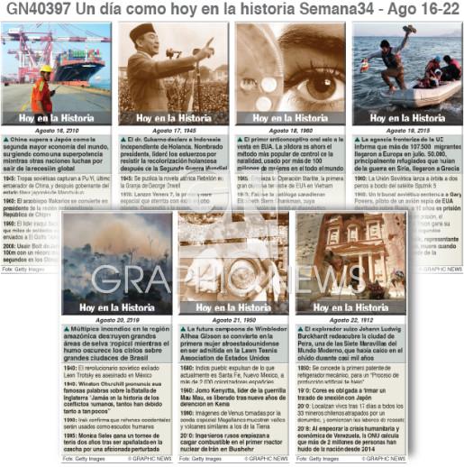 Un día como hoy Agosto 16-22, 2020 (semana 34) infographic