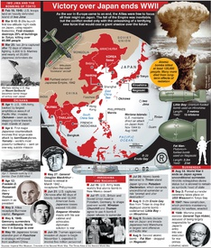 VJ DAY 75: Victory over Japan ends WWII infographic