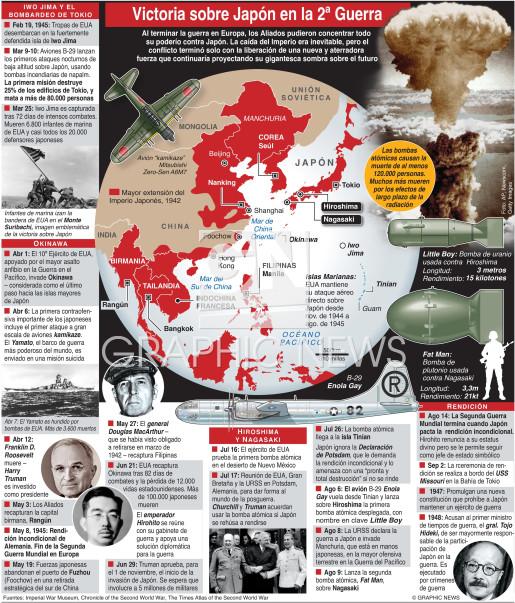 75º aniversario de la Victoria sobre Japón infographic