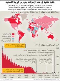 صحج: طفرة عالمية في عدد الإصابات بفيروس كورونا المستجد infographic