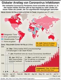 GESUNDHEIT: Neuer Anstieg von Coronavirus Infektionen infographic