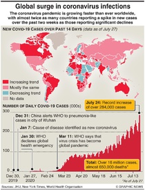 HEALTH: New surge in global coronavirus infections infographic