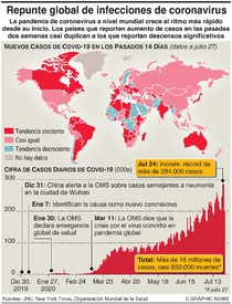 SALUD: Nuevo repunte en infecciones globales de coronavirus infographic