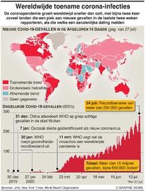 GEZONDHEID: Wereldwijde toename corona-infecties infographic