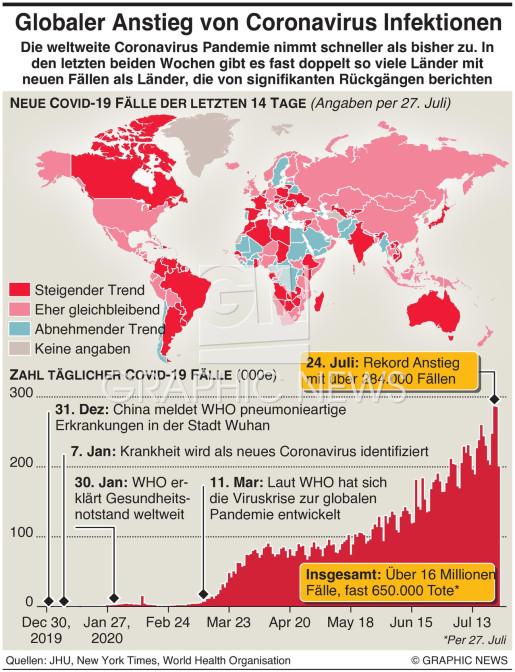 Neuer Anstieg von Coronavirus Infektionen infographic