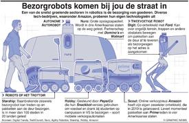 TECHNOLOGIE: Bezorgrobots komen bij jou de straat in infographic