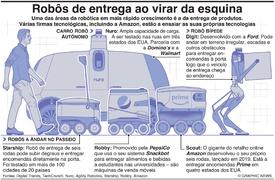TECNOLOGIA: Robôs de entrega numa rua perto de si infographic