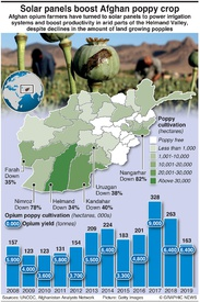 AFGHANISTAN: Solar panels boost poppy crop infographic