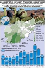 AFGHANISTAN: Zonnepanelen  verhogen Afghaanse papaveroogst infographic