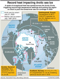 CLIMATE: Record heat spreads across Arctic infographic