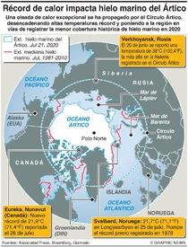 CLIMA: Calor récord se propaga por el Ártico infographic