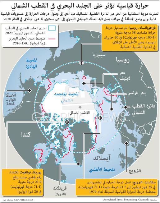 حرارة قياسية تؤثر على الجليد البحري في القطب الشمالي infographic