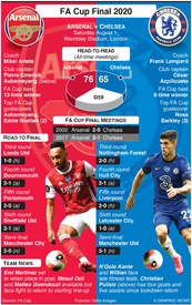 SOCCER: FA Cup Final 2020 infographic
