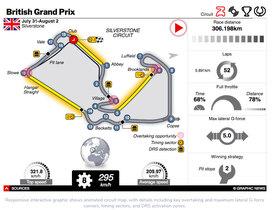 F1: Britischer GP 2020 interactive infographic