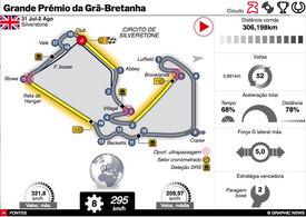 F1: GP da Grã-Bretanha 2020 interactivo infographic
