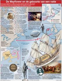 GESCHIEDENIS: Mayflower 400e jubileum infographic