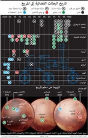 فضاء: تاريخ البعثات الفضائية إلى المريخ infographic