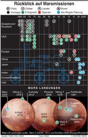 WELTRAUM: Geschichte der Marsmissionen infographic