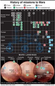 SPACE: History of Mars missions infographic