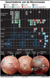 RUIMTEVAART: Geschiedenis van de Marsmissies infographic