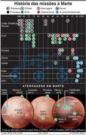 ESPAÇO: História das missões a Marte infographic