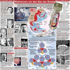 HIROSHIMA: Der Weg zur Bombe infographic