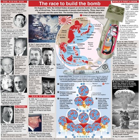 HIROSHIMA: Road to the bomb infographic