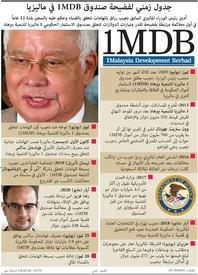 جريمة: جدول زمني لفضيحة صندوق الاستثمار في ماليزيا infographic