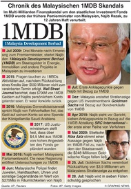 VERBRECHEN: Malaysiens 1MDB Skandal infographic