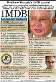 CRIME: Malaysia 1MDB scandal infographic