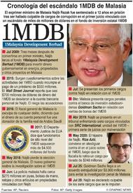CRIMEN: Escándalo del fondo 1MDB de Malasia infographic