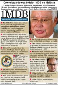 CRIME: Escândalo do 1MDB na Malásia infographic