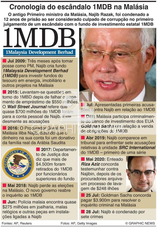 Escândalo do 1MDB na Malásia infographic