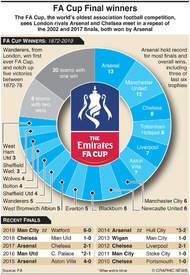 SOCCER: FA Cup Final winners infographic