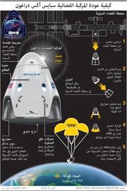 فضاء: كيفية عودة المركبة الفضائية سبايس أكس دراغون infographic