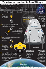 RUIMTEVAART: SpaceX Dragon keert terug naar Aarde infographic