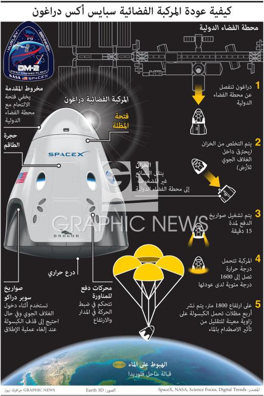 كيفية عودة المركبة الفضائية سبايس أكس دراغون infographic