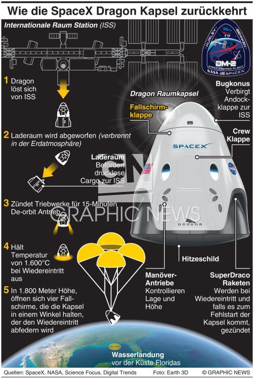 SpaceX Dragon Rückkehr zur Erde infographic