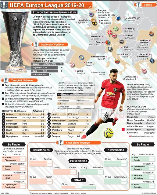 VOETBAL: UEFA Europa League klaar voor herstart infographic