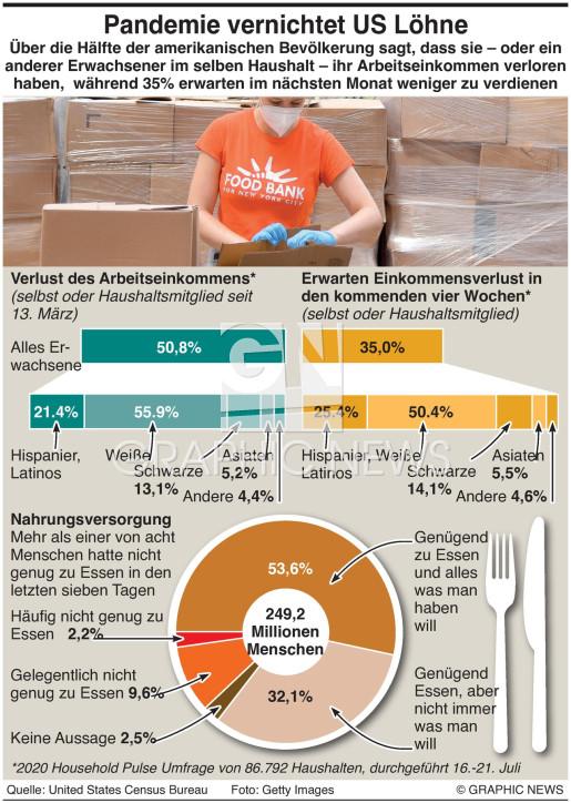 US Einkommensverluste infographic