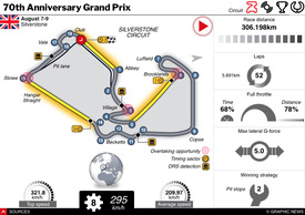 F1: 70th Anniversary GP 2020 interactive infographic
