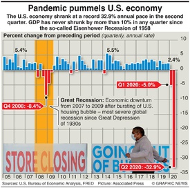 BUSINESS: U.S. economy in recession infographic