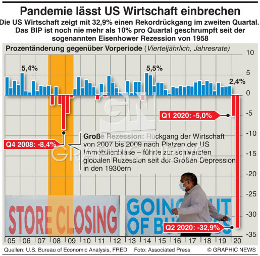 US Wirtschaft rutscht in Rezession infographic